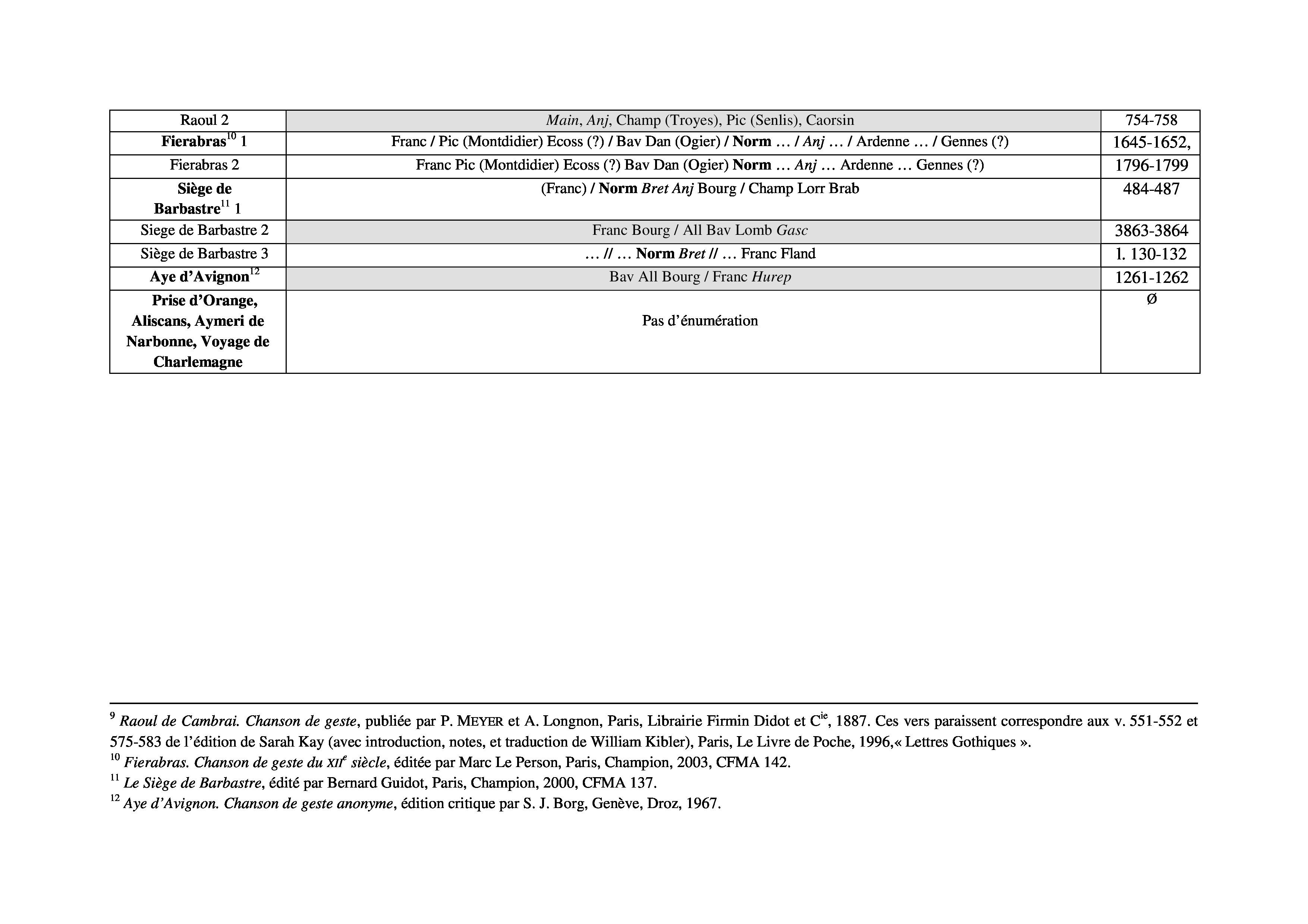 Conter de geste au XIVe siÃ..cle: Inspiration folklorique et écriture épique dans La Belle HélÃ..ne de Constantinople (Publications Romanes et Francaises) Claude Roussel